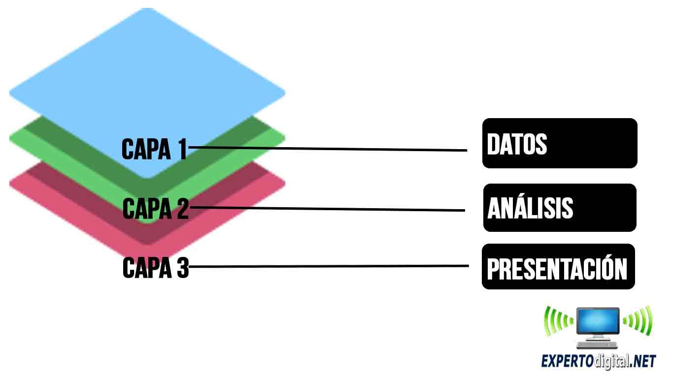 modelo de datos jerarquico